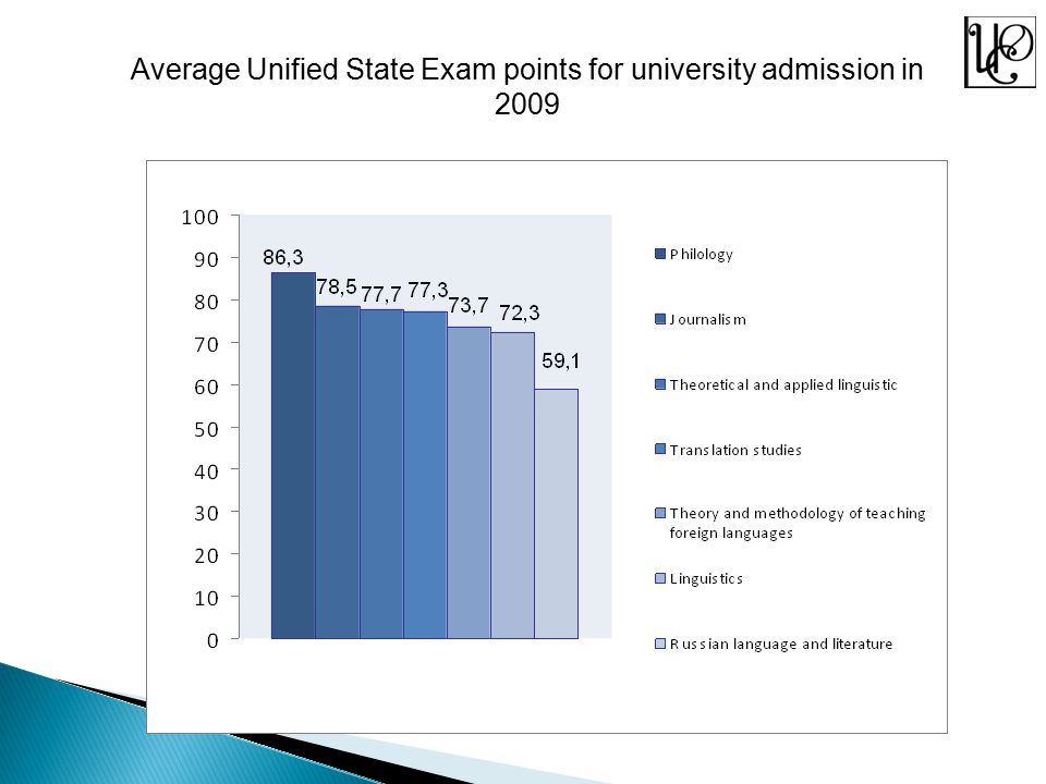 Average Unified State Exam points for university admission in 2009