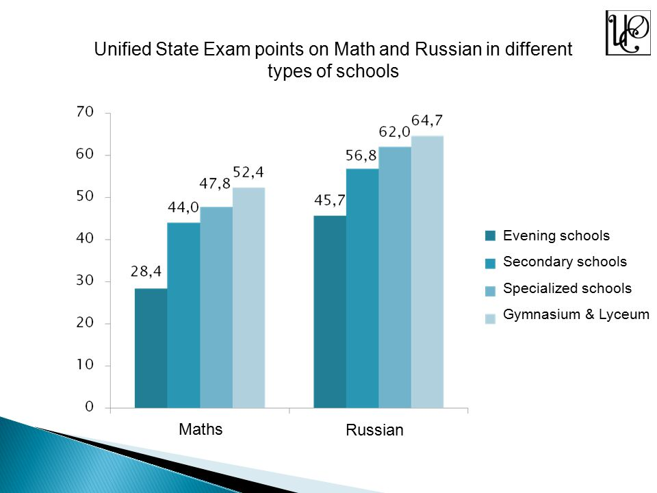 Unified State Exam points on Math and Russian in different types of schools Maths Russian Evening schools Secondary schools Specialized schools Gymnasium & Lyceum