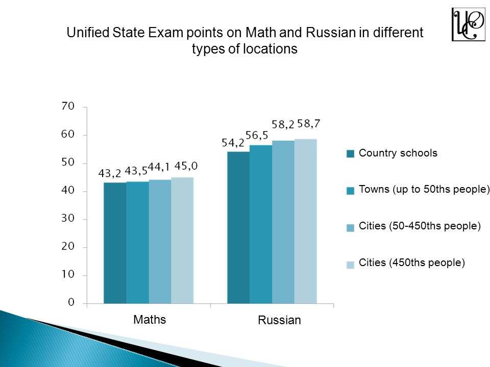 Average Unified State Exam points on Informational technologies and English in different types of locations Country schools Towns (up to 50ths people) Cities (50-450ths people) Cities (450ths people) English Informational technologies