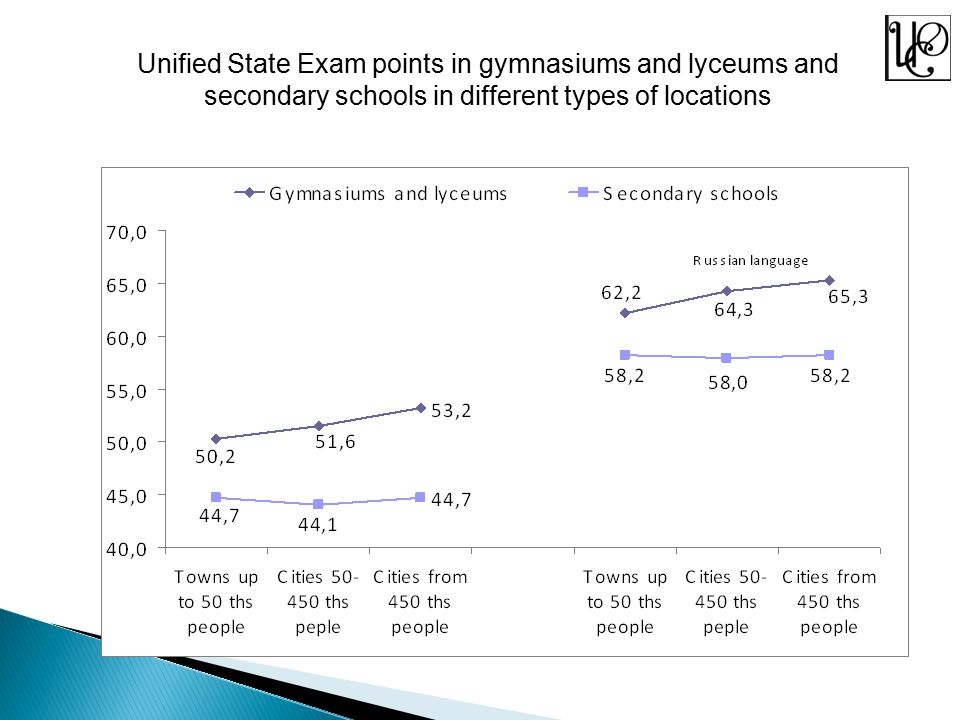 Unified State Exam points in gymnasiums and lyceums and secondary schools in different types of locations