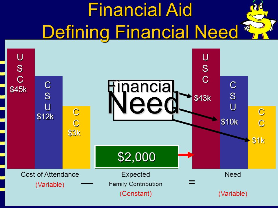 USC CSU CC USC CSU $45k $12k CC $3k Cost of Attendance (Variable) Expected Family Contribution (Constant) Need (Variable) =— EFC $2,000$2,000 $43k $10k $1k Financial Aid Defining Financial Need FinancialNeed
