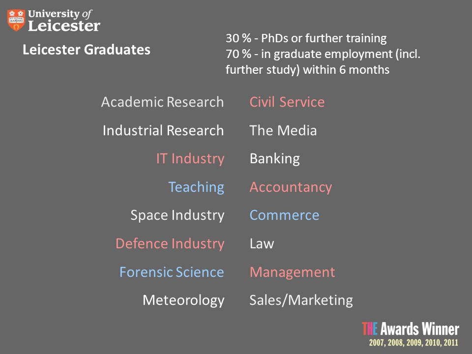 Leicester Graduates Academic Research Industrial Research IT Industry Teaching Space Industry Defence Industry Forensic Science Meteorology Civil Serv