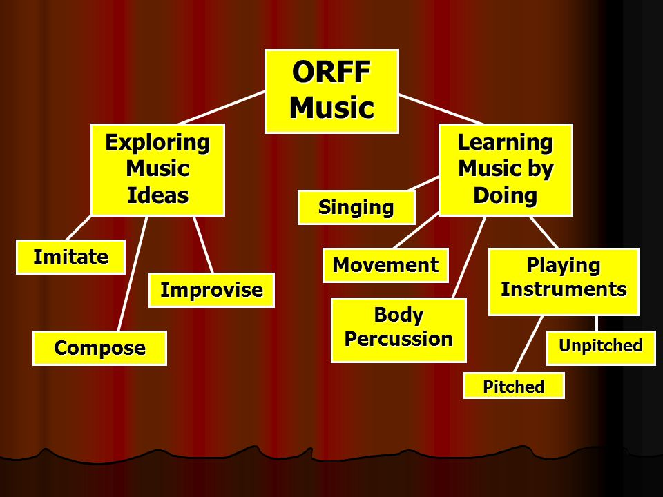 ORFF Music Singing Learning Music by Doing Imitate Exploring Music Ideas Compose Improvise Playing Instruments Body Percussion Movement Pitched Unpitched