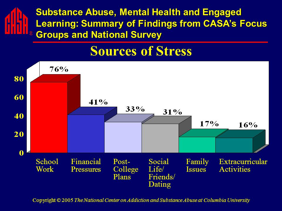® Substance Abuse, Mental Health and Engaged Learning: Summary of Findings from CASA's Focus Groups and National Survey Copyright © 2005 The National Center on Addiction and Substance Abuse at Columbia University Sources of Stress School Work Financial Pressures Post- College Plans Social Life/ Friends/ Dating Family Issues Extracurricular Activities