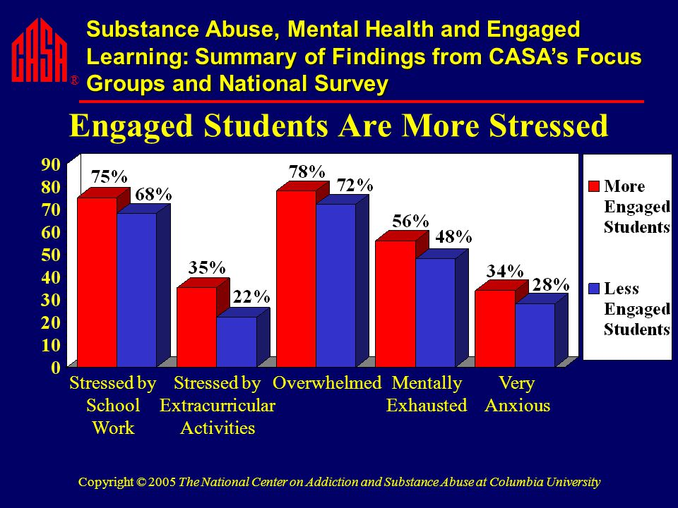 ® Substance Abuse, Mental Health and Engaged Learning: Summary of Findings from CASA's Focus Groups and National Survey Copyright © 2005 The National Center on Addiction and Substance Abuse at Columbia University Engaged Students Are More Stressed OverwhelmedStressed by School Work Mentally Exhausted Stressed by Extracurricular Activities Very Anxious