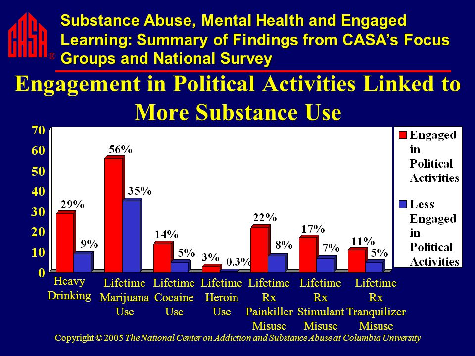 ® Substance Abuse, Mental Health and Engaged Learning: Summary of Findings from CASA's Focus Groups and National Survey Copyright © 2005 The National Center on Addiction and Substance Abuse at Columbia University Engagement in Political Activities Linked to More Substance Use Heavy Drinking Lifetime Marijuana Use Lifetime Cocaine Use Lifetime Heroin Use Lifetime Rx Painkiller Misuse Lifetime Rx Stimulant Misuse Lifetime Rx Tranquilizer Misuse