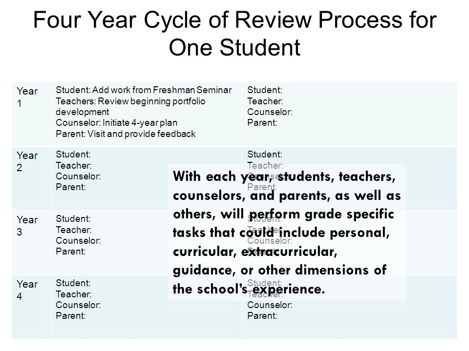 Four Year Cycle of Review Process for One Student Year 1 Student: Add work from Freshman Seminar Teachers: Review beginning portfolio development Coun