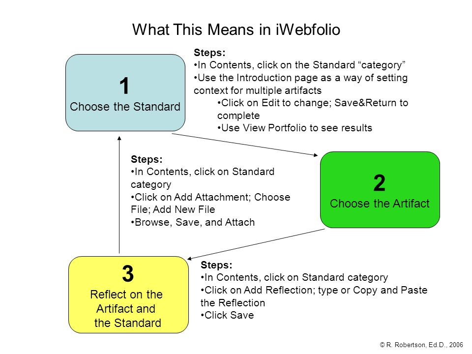 What This Means in iWebfolio Steps: In Contents, click on Standard category Click on Add Reflection; type or Copy and Paste the Reflection Click Save 2 Choose the Artifact 1 Choose the Standard 3 Reflect on the Artifact and the Standard Steps: In Contents, click on the Standard category Use the Introduction page as a way of setting context for multiple artifacts Click on Edit to change; Save&Return to complete Use View Portfolio to see results Steps: In Contents, click on Standard category Click on Add Attachment; Choose File; Add New File Browse, Save, and Attach © R.