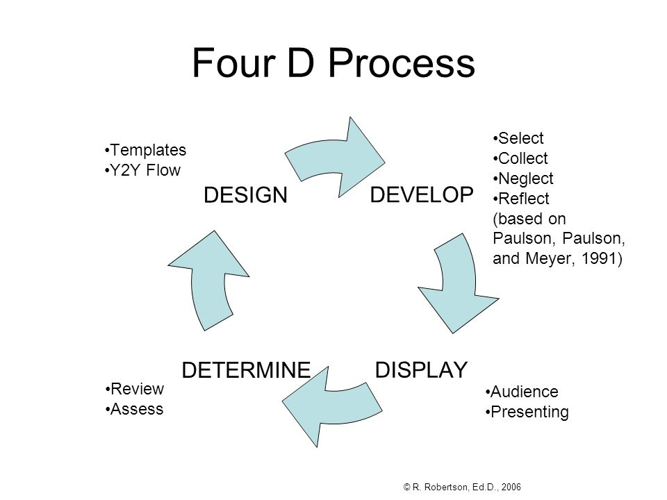 Four D Process Templates Y2Y Flow Select Collect Neglect Reflect (based on Paulson, Paulson, and Meyer, 1991) Review Assess Audience Presenting © R.