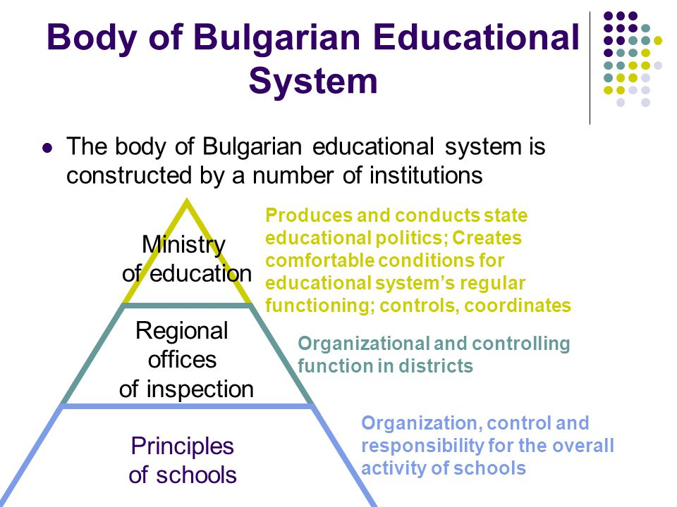 Body of Bulgarian Educational System The body of Bulgarian educational system is constructed by a number of institutions Ministry of education Regional offices of inspection Principles of schools Produces and conducts state educational politics; Creates comfortable conditions for educational system's regular functioning; controls, coordinates Organizational and controlling function in districts Organization, control and responsibility for the overall activity of schools