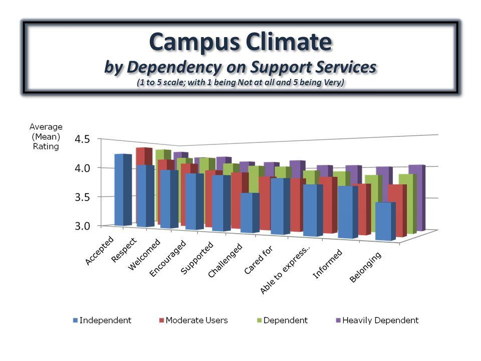 Campus Climate by Dependency on Support Services (1 to 5 scale; with 1 being Not at all and 5 being Very) Campus Climate by Dependency on Support Services (1 to 5 scale; with 1 being Not at all and 5 being Very)