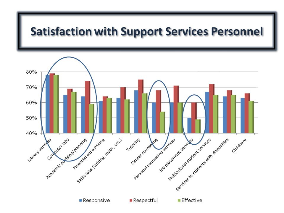 Satisfaction with Support Services Personnel