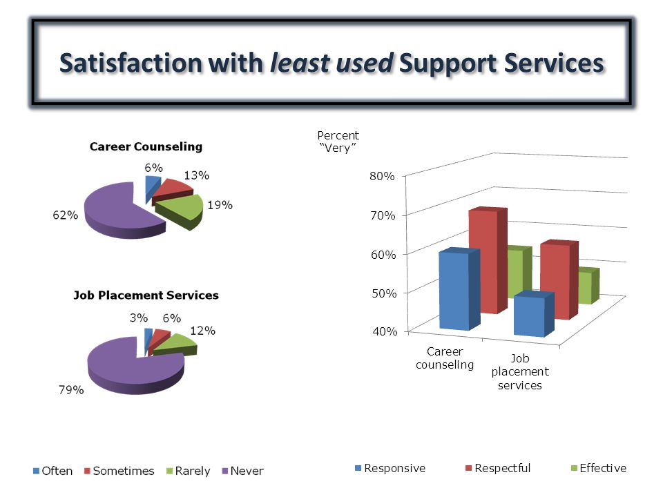 Satisfaction with least used Support Services