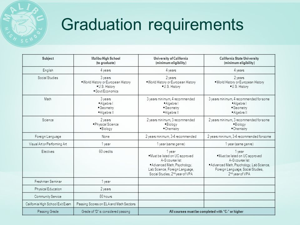 Graduation requirements SubjectMalibu High School (to graduate) University of California (minimum eligibility) California State University (minimum eligibility) English4 years Social Studies3 years  World History or European History  U.S.
