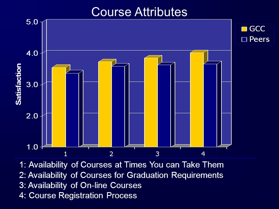 1: Availability of Courses at Times You can Take Them 2: Availability of Courses for Graduation Requirements 3: Availability of On-line Courses 4: Course Registration Process Course Attributes