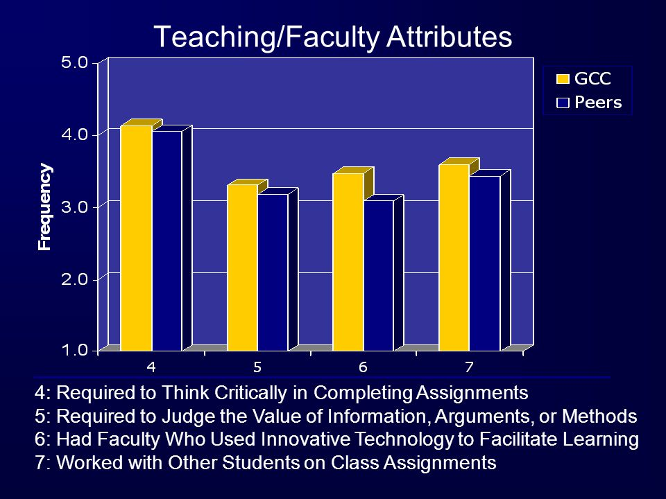 4: Required to Think Critically in Completing Assignments 5: Required to Judge the Value of Information, Arguments, or Methods 6: Had Faculty Who Used Innovative Technology to Facilitate Learning 7: Worked with Other Students on Class Assignments Teaching/Faculty Attributes
