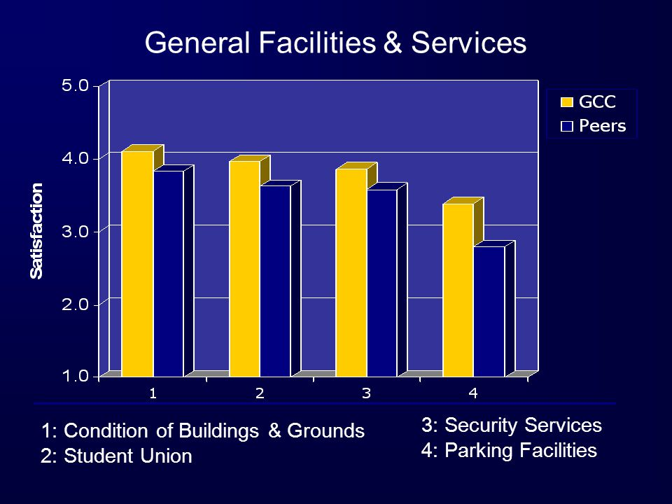 General Facilities & Services 1: Condition of Buildings & Grounds 2: Student Union 3: Security Services 4: Parking Facilities