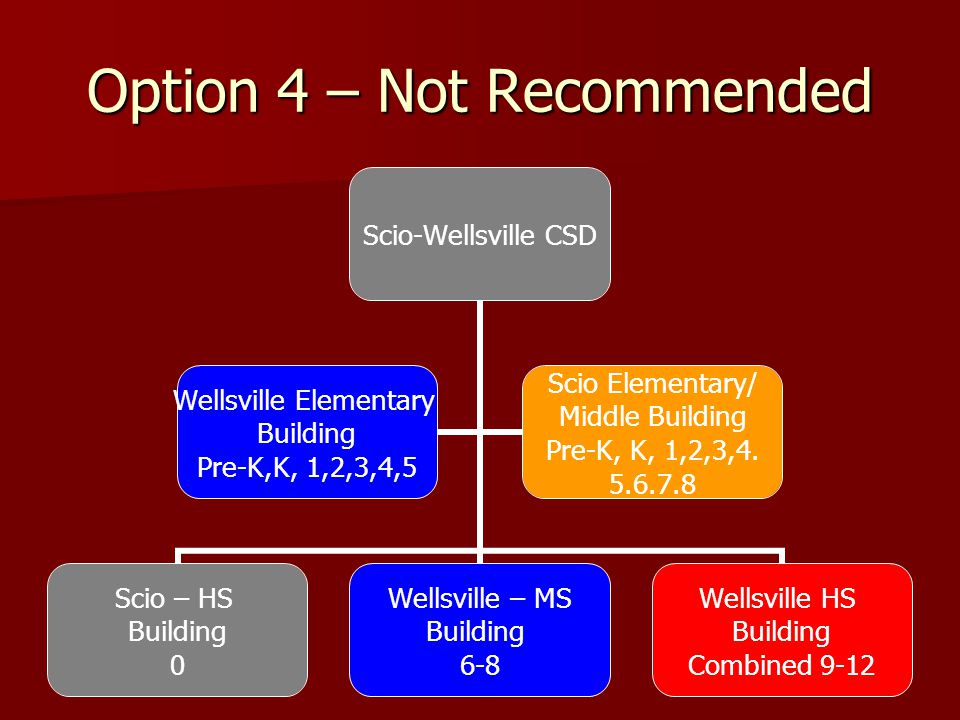Option 4 – Not Recommended Scio-Wellsville CSD Scio – HS Building 0 Wellsville – MS Building 6-8 Wellsville HS Building Combined 9-12 Wellsville Eleme