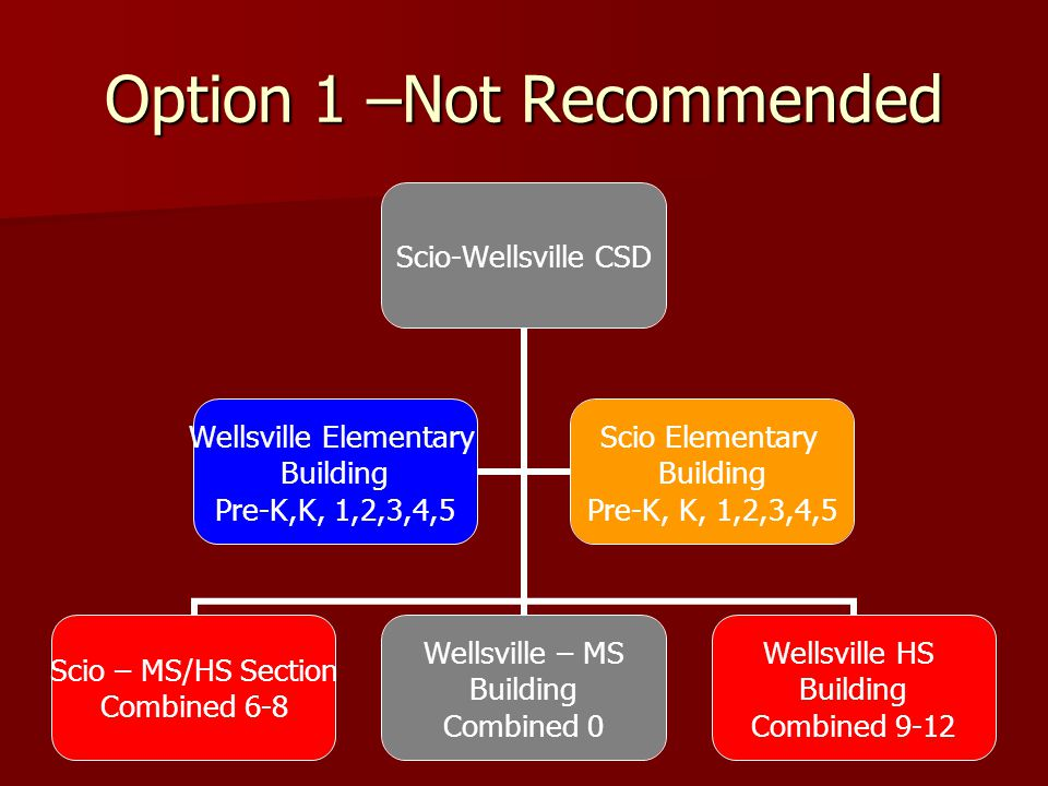 Option 1 –Not Recommended Scio-Wellsville CSD Scio – MS/HS Section Combined 6-8 Wellsville – MS Building Combined 0 Wellsville HS Building Combined 9-12 Wellsville Elementary Building Pre-K,K, 1,2,3,4,5 Scio Elementary Building Pre-K, K, 1,2,3,4,5