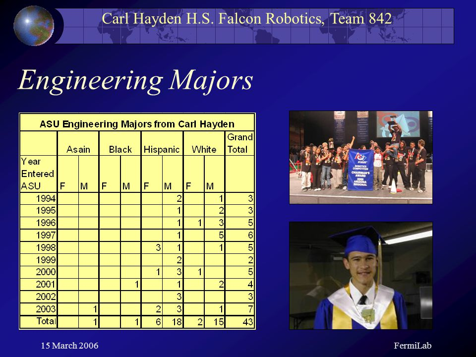 Carl Hayden H.S. Falcon Robotics, Team 842 15 March 2006FermiLab Engineering Majors