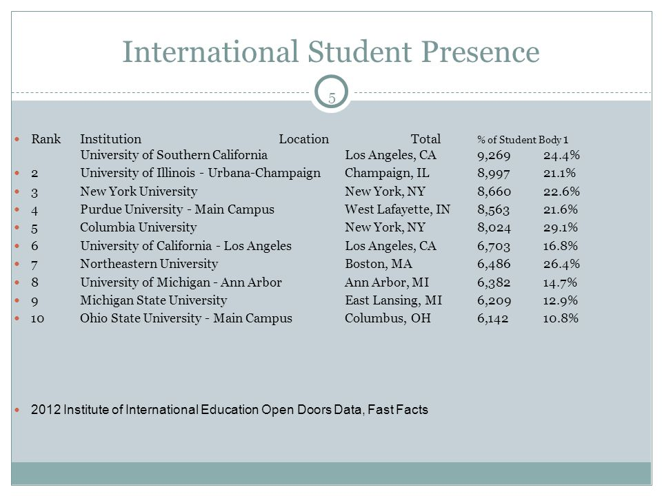 5 International Student Presence Rank Institution LocationTotal % of Student Body 1 University of Southern California Los Angeles, CA 9,269 24.4% 2 University of Illinois - Urbana-Champaign Champaign, IL 8,997 21.1% 3 New York University New York, NY 8,660 22.6% 4 Purdue University - Main Campus West Lafayette, IN 8,563 21.6% 5 Columbia University New York, NY 8,024 29.1% 6 University of California - Los Angeles Los Angeles, CA 6,703 16.8% 7 Northeastern University Boston, MA 6,486 26.4% 8 University of Michigan - Ann Arbor Ann Arbor, MI 6,382 14.7% 9 Michigan State University East Lansing, MI 6,209 12.9% 10 Ohio State University - Main Campus Columbus, OH 6,142 10.8% 2012 Institute of International Education Open Doors Data, Fast Facts