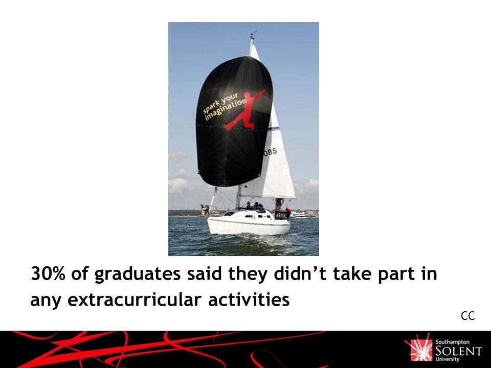 30% of graduates said they didn't take part in any extracurricular activities CC