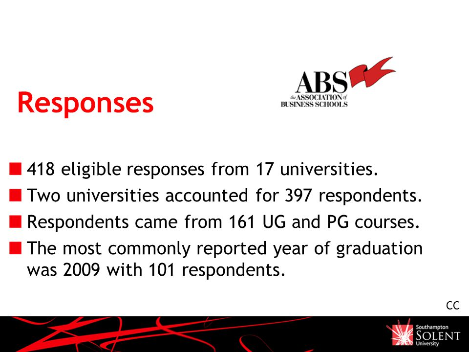 Responses 418 eligible responses from 17 universities. Two universities accounted for 397 respondents. Respondents came from 161 UG and PG courses. Th