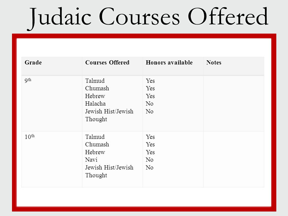 Judaic Courses Offered  Jewish life  Campus size  Location  Available majors  Jewish life  Campus size  Location  Available majors GradeCourse