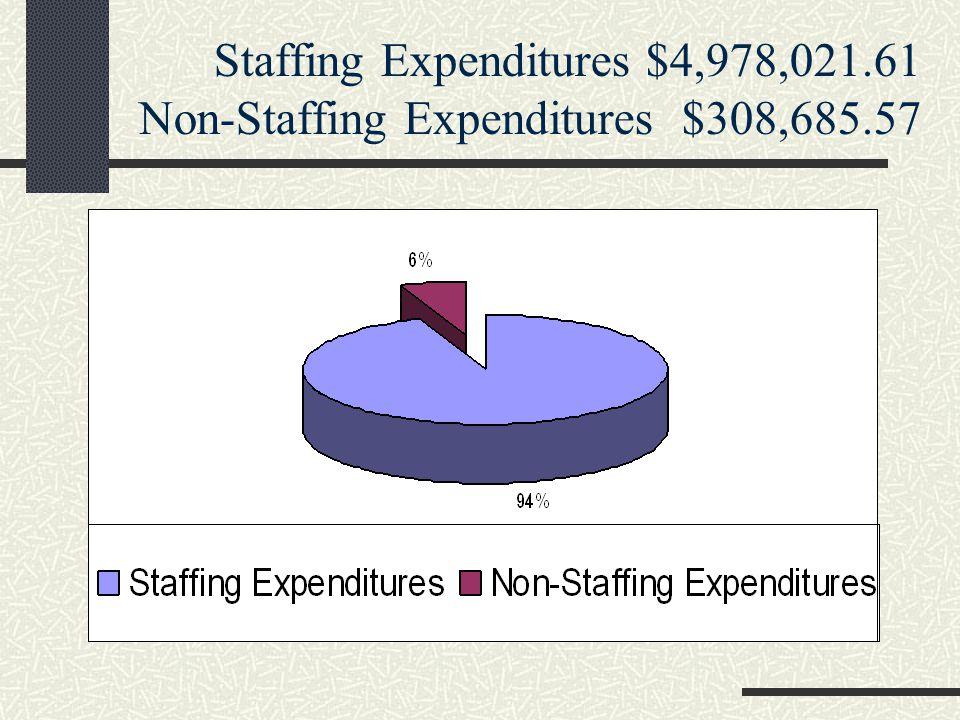 Staffing Expenditures $4,978,021.61 Non-Staffing Expenditures $308,685.57