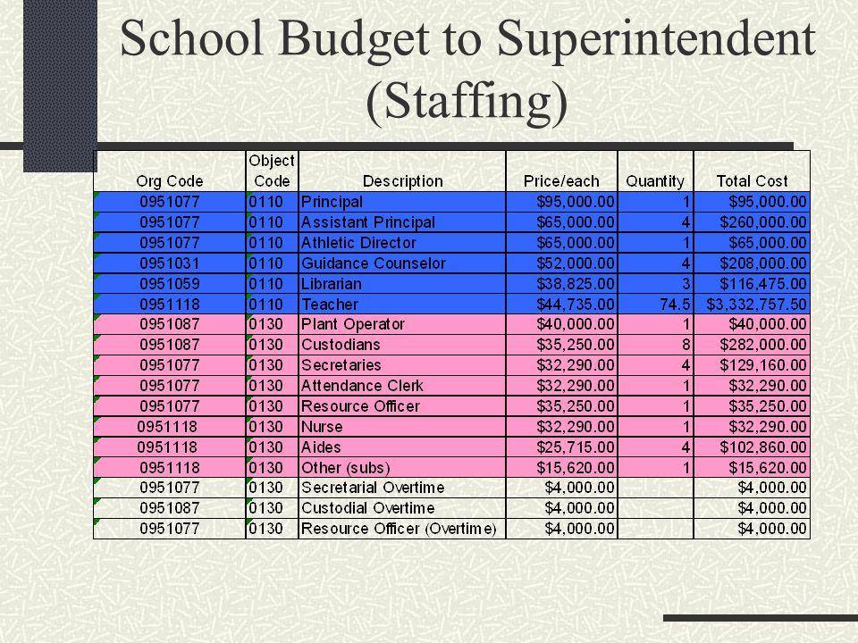 School Budget to Superintendent (Staffing)
