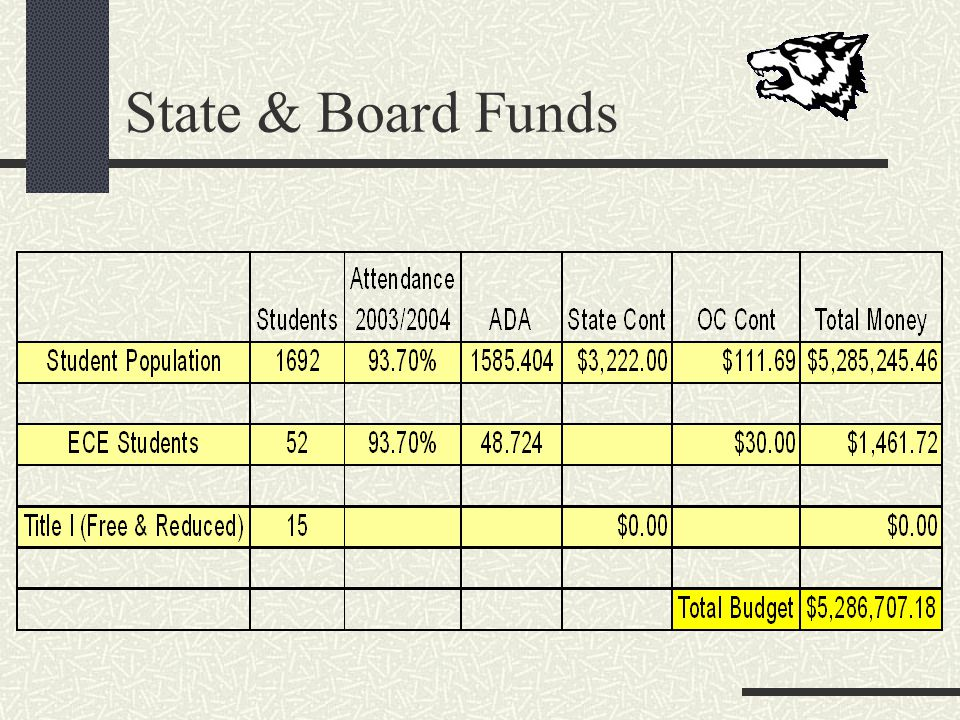 State & Board Funds