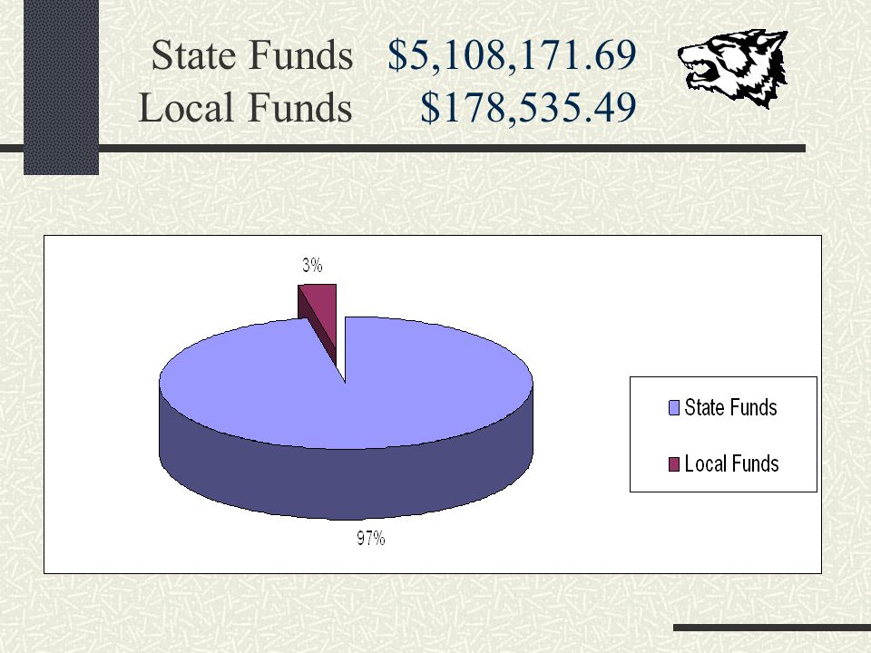 State Funds $5,108, Local Funds $178,535.49