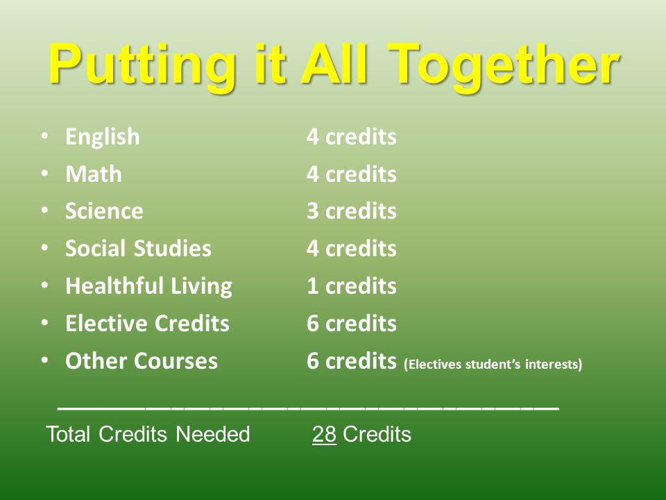 Putting it All Together English4 credits Math4 credits Science3 credits Social Studies4 credits Healthful Living1 credits Elective Credits6 credits Ot