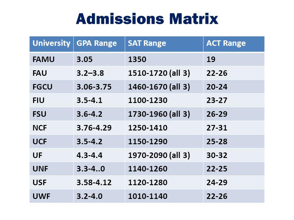 Admissions Matrix UniversityGPA RangeSAT RangeACT Range FAMU3.05135019 FAU3.2–3.81510-1720 (all 3)22-26 FGCU3.06-3.751460-1670 (all 3)20-24 FIU3.5-4.1