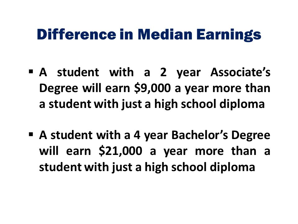 Difference in Median Earnings  A student with a 2 year Associate's Degree will earn $9,000 a year more than a student with just a high school diploma