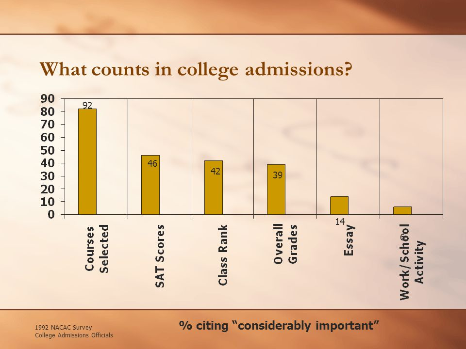 TSI / ACCUPLACER Certain score not required for admittance Score determines whether or not the student is ready for college level work Based on the scores students may be required to take remedial classes prior to starting their degree