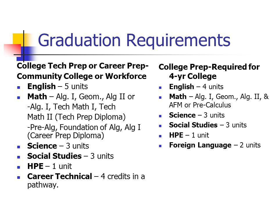 NC Scholars Class of 2012 4 units of English 4 units of Math – Alg.