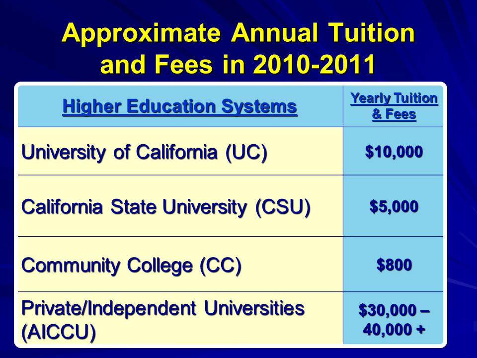 Approximate Annual Tuition and Fees in 2010-2011 Higher Education Systems Yearly Tuition & Fees University of California (UC) $10,000 California State University (CSU) $5,000 Community College (CC) $800 Private/Independent Universities (AICCU) $30,000 – 40,000 +