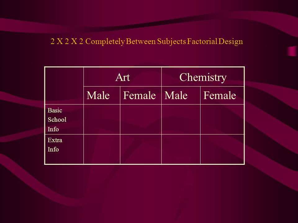 ArtChemistry MaleFemaleMaleFemale Basic School Info Extra Info 2 X 2 X 2 Completely Between Subjects Factorial Design