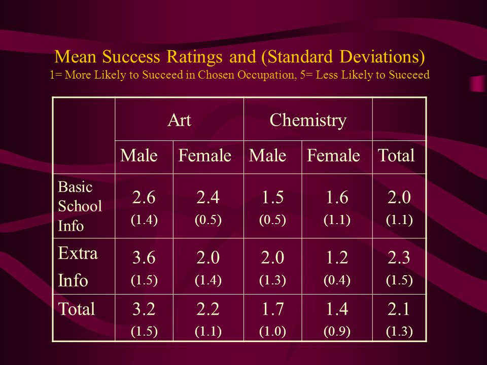 ArtChemistry MaleFemaleMaleFemaleTotal Basic School Info 2.6 (1.4) 2.4 (0.5) 1.5 (0.5) 1.6 (1.1) 2.0 (1.1) Extra Info 3.6 (1.5) 2.0 (1.4) 2.0 (1.3) 1.2 (0.4) 2.3 (1.5) Total 3.2 (1.5) 2.2 (1.1) 1.7 (1.0) 1.4 (0.9) 2.1 (1.3) Mean Success Ratings and (Standard Deviations) 1= More Likely to Succeed in Chosen Occupation, 5= Less Likely to Succeed