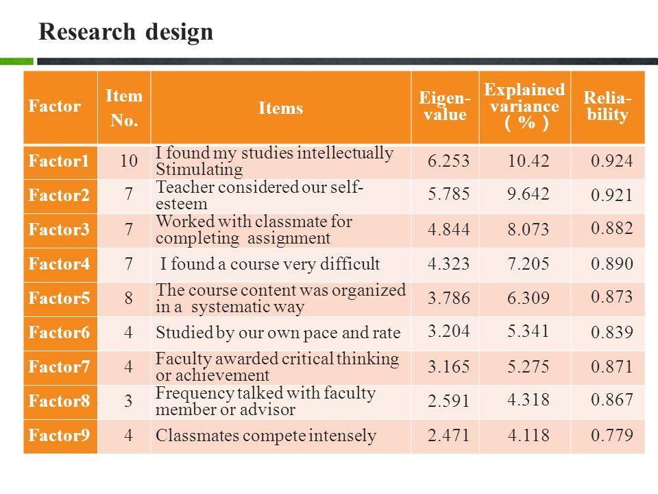Research design Factor Item No.
