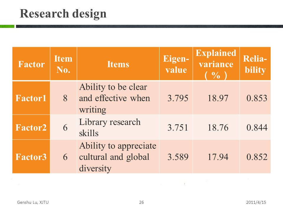 Genshu Lu, XJTU262011/4/15 Research design Factor Item No.