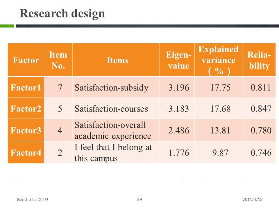 Genshu Lu, XJTU292011/4/15 Research design Factor Item No.
