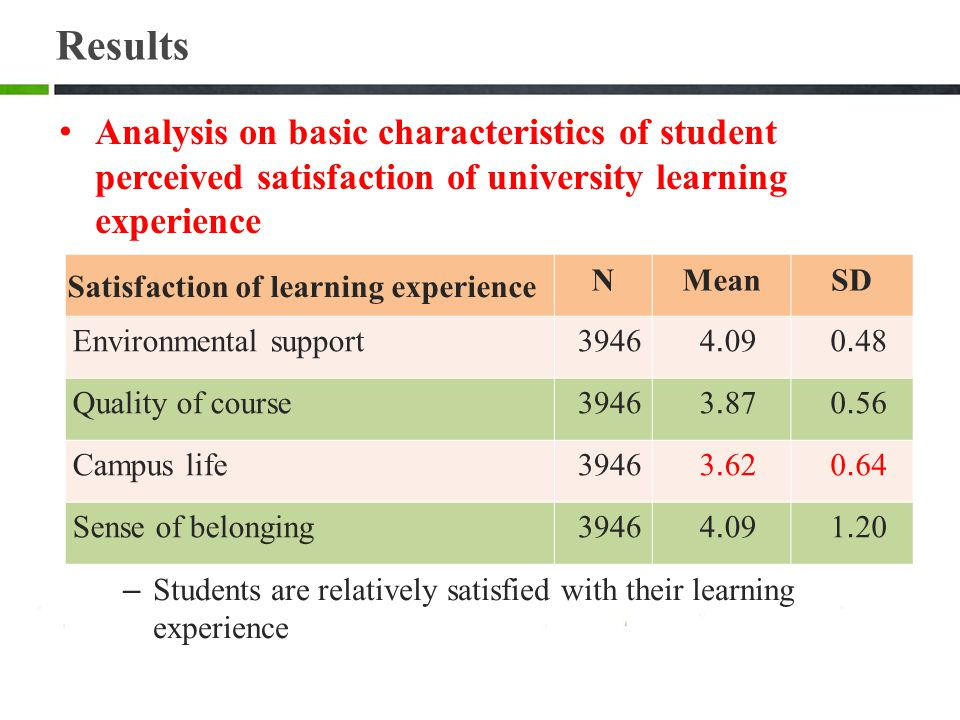Satisfaction of learning experience NMeanSD Environmental support3946 4.