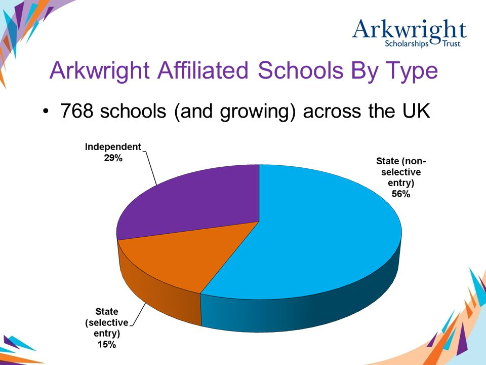 768 schools (and growing) across the UK Arkwright Affiliated Schools By Type