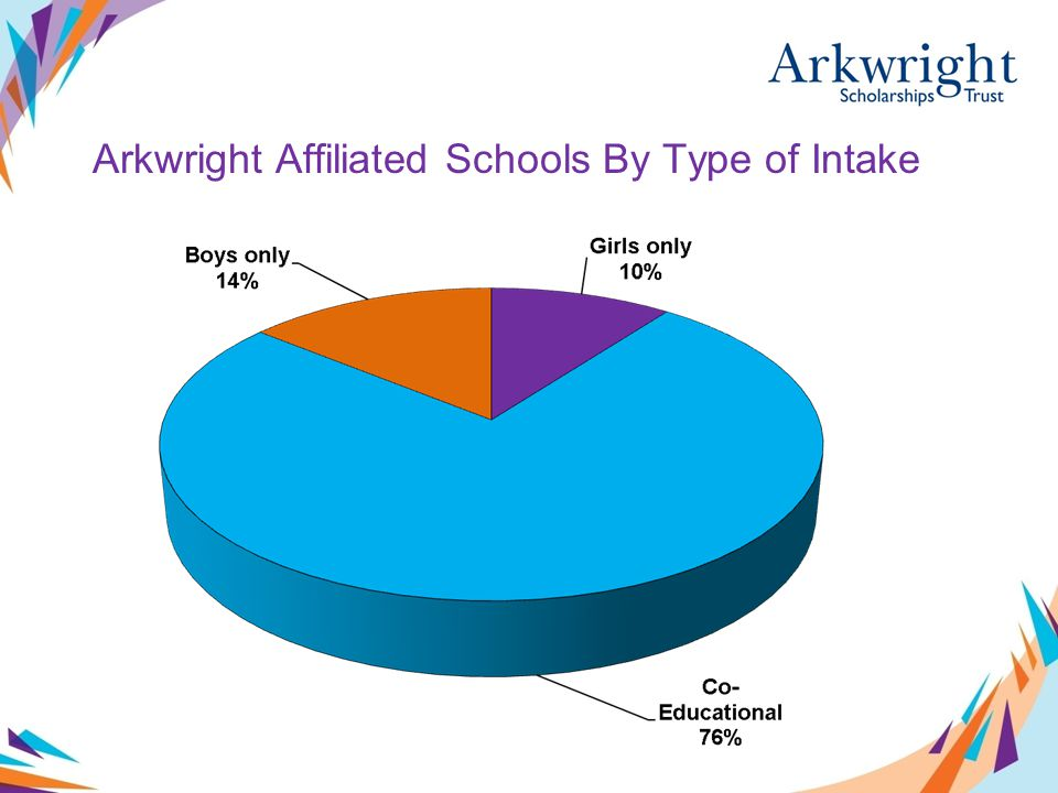 Arkwright Affiliated Schools By Type of Intake