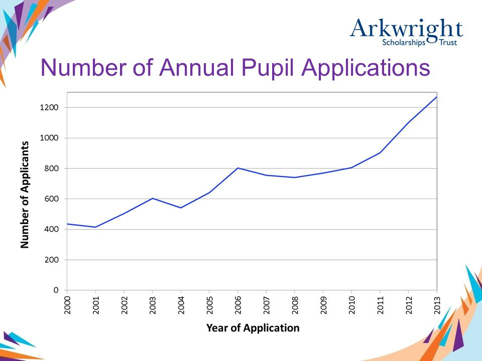 Number of Annual Pupil Applications