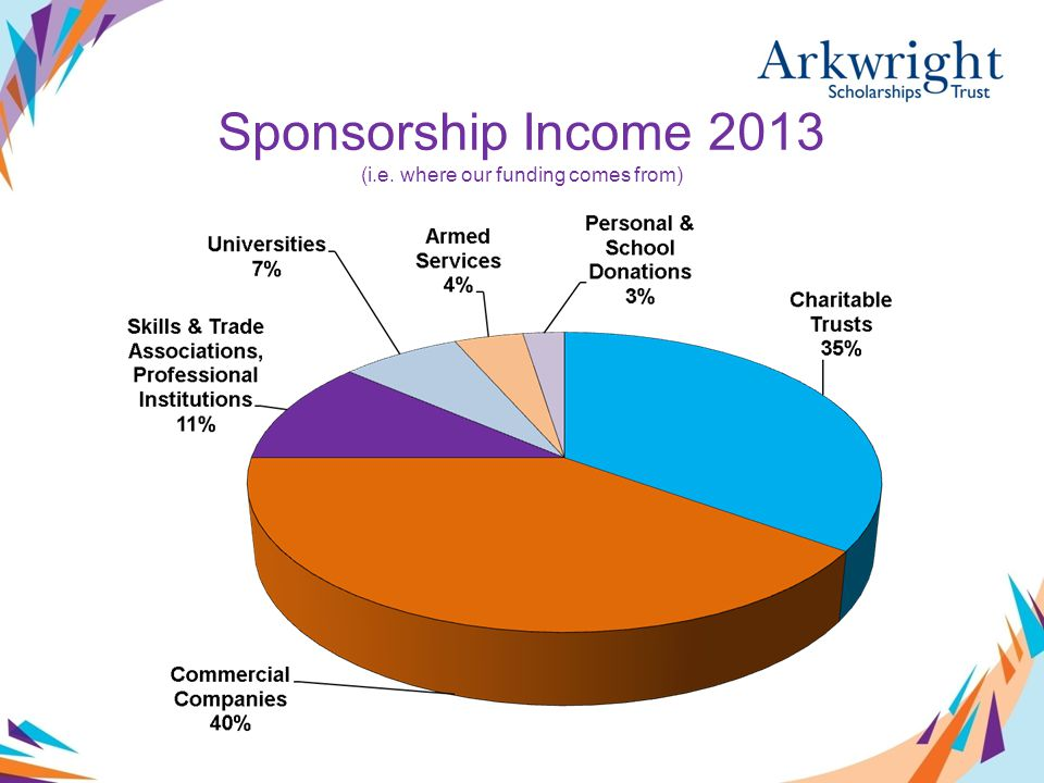 Sponsorship Income 2013 (i.e. where our funding comes from)