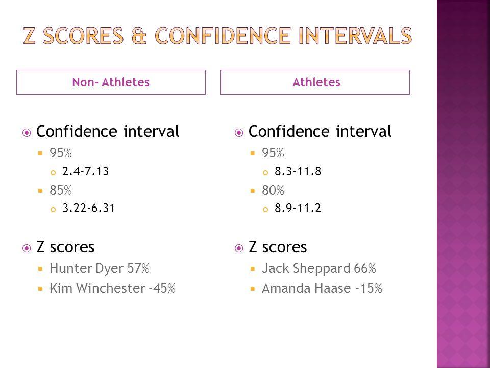 Non- Athletes Athletes  Confidence interval  95% 2.4-7.13  85% 3.22-6.31  Z scores  Hunter Dyer 57%  Kim Winchester -45%  Confidence interval  95% 8.3-11.8  80% 8.9-11.2  Z scores  Jack Sheppard 66%  Amanda Haase -15%