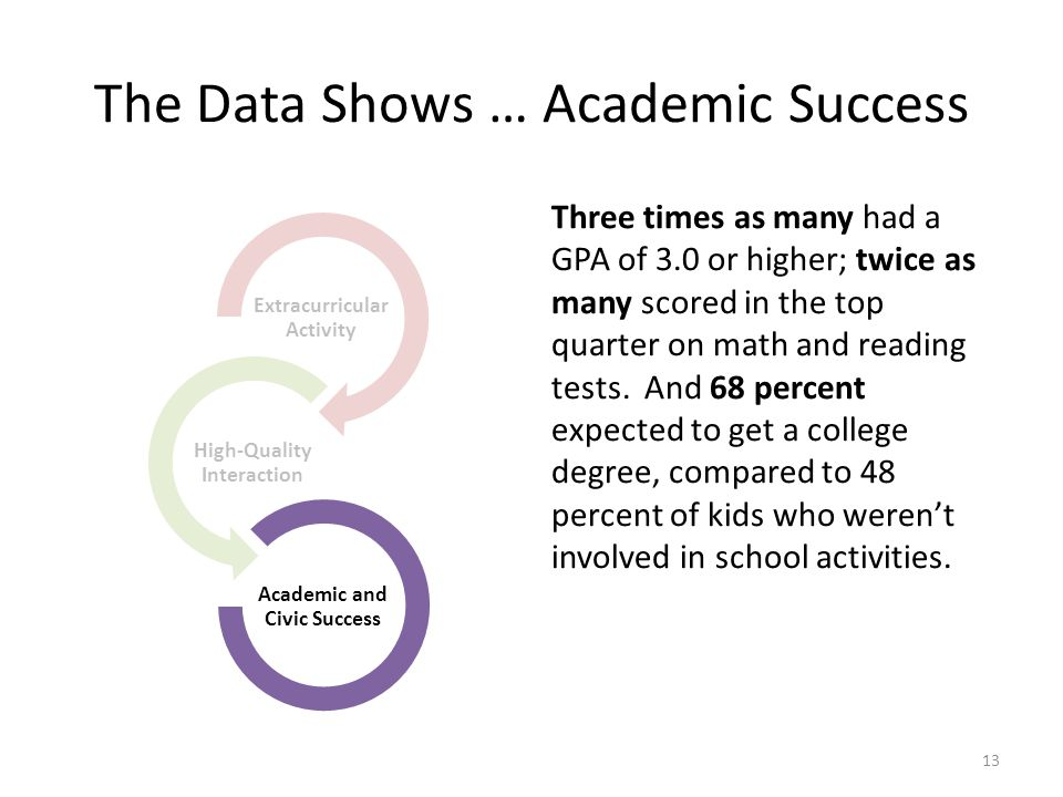 The Data Shows … Academic Success Three times as many had a GPA of 3.0 or higher; twice as many scored in the top quarter on math and reading tests.